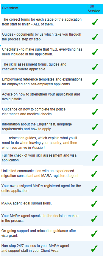 Australia visa service